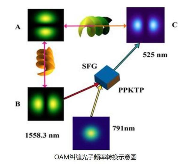 量子频率变换器