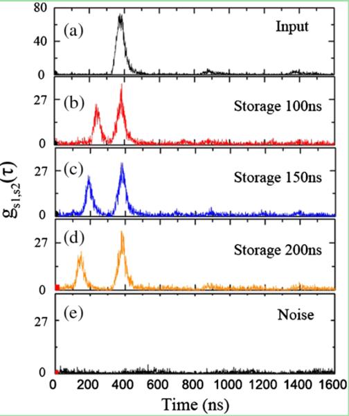 OAM冷原子存储关联函数